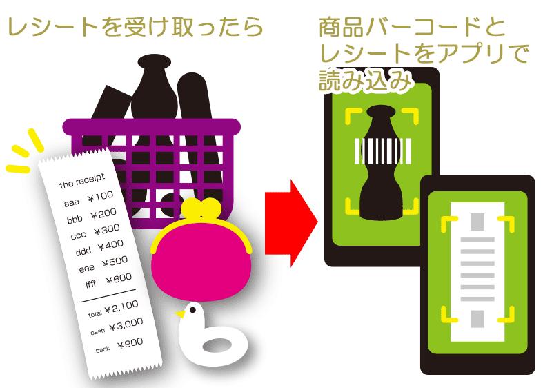 お買い物して商品バーコードとレシートをアプリで読み込めばOK!