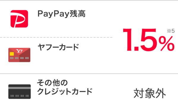 paypayのポイント還元率とは?